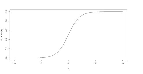 SMHS LinearModeling LMM Assumptions - SOCR