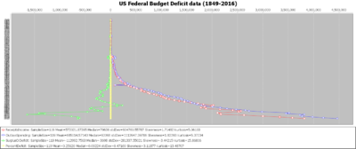 SOCR Data US BudgetDeficit Fig2.png