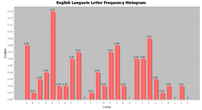 SOCR Data Dinov EnglishLetterFrequency.png