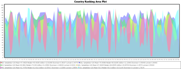 SOCR World CountriesRankings 082310 Fig1.png