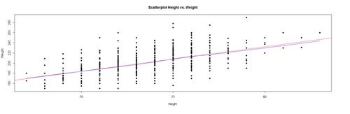 SMHS LinearModeling LMM - SOCR