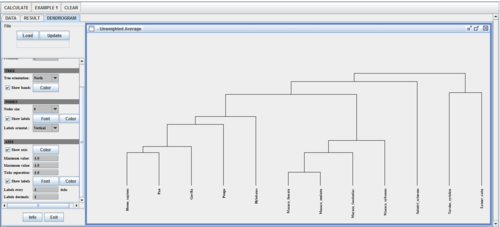 SOCR AnalysisActivities HierarchicalClustering Fig6.png
