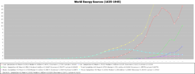 SOCR Data Dinov Energy 032410 Fig3.png